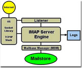 zoom into diagram how IMAP server works
